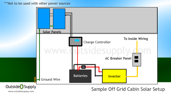 Off Grid Solar How To Set Up System